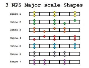 3 note per string scales pdf