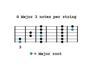 G Major 3NPS