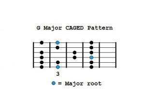 G Major CAGED