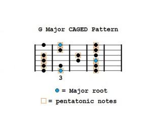 G Major CAGED_Pentatonic