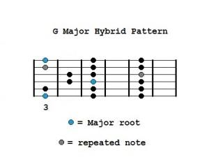G Major Hybrid