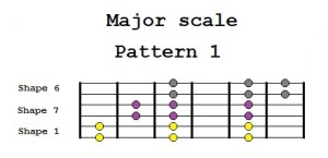 Major scale Pattern 1