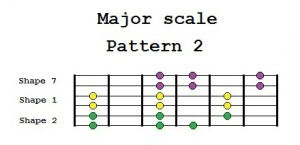 Major scale Pattern 2