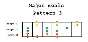 Major scale Pattern 3