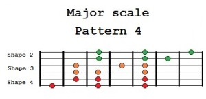 Major scale Pattern 4