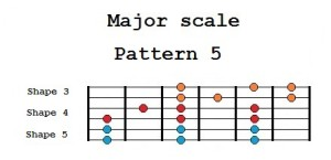 Major scale Pattern 5
