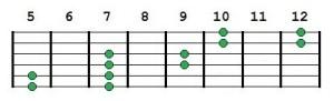 Pentatonic octave shapes