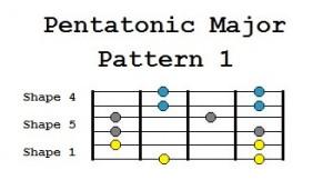 pentatonic major pattern 1