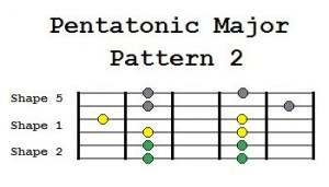 pentatonic major pattern 2