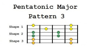 pentatonic major pattern 3