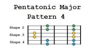 pentatonic major pattern 4