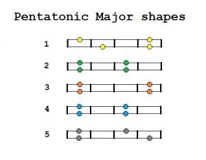 pentatonic major two string shapes
